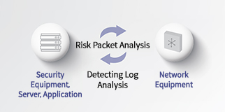 Integrated Analysis of Log & Network Packet