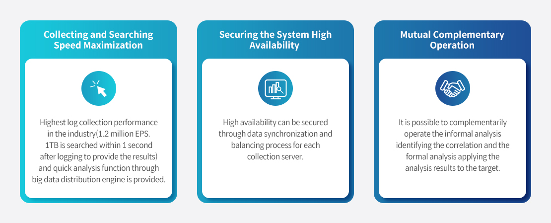 Collecting and Searching Speed Maximization, Securing the System High Availability, Mutual Complementary Operation