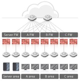 기존 네트워크 방화벽 구성