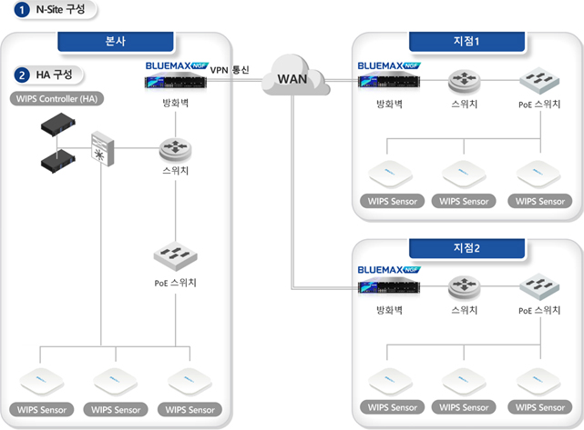 BLUEMAX Network Security Architecture